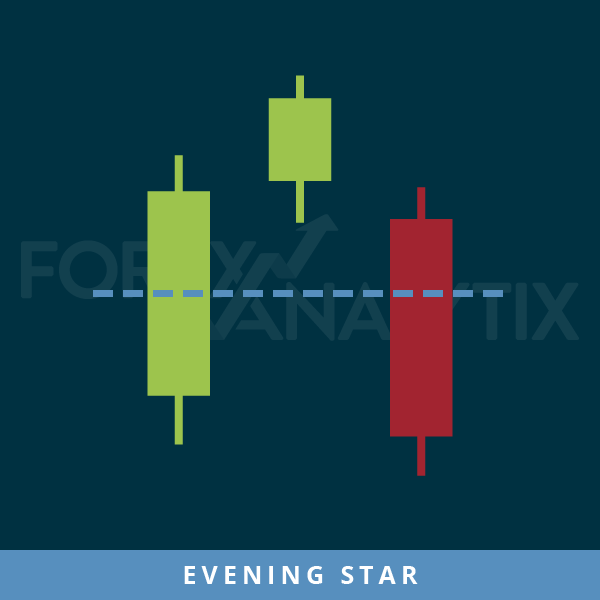 Candlesticks patterns - Evening Star