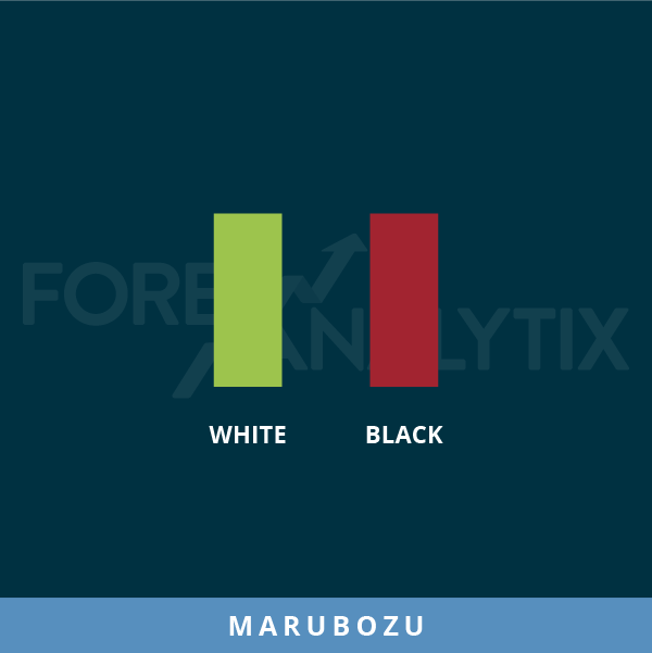 Candlesticks patterns Marubozu