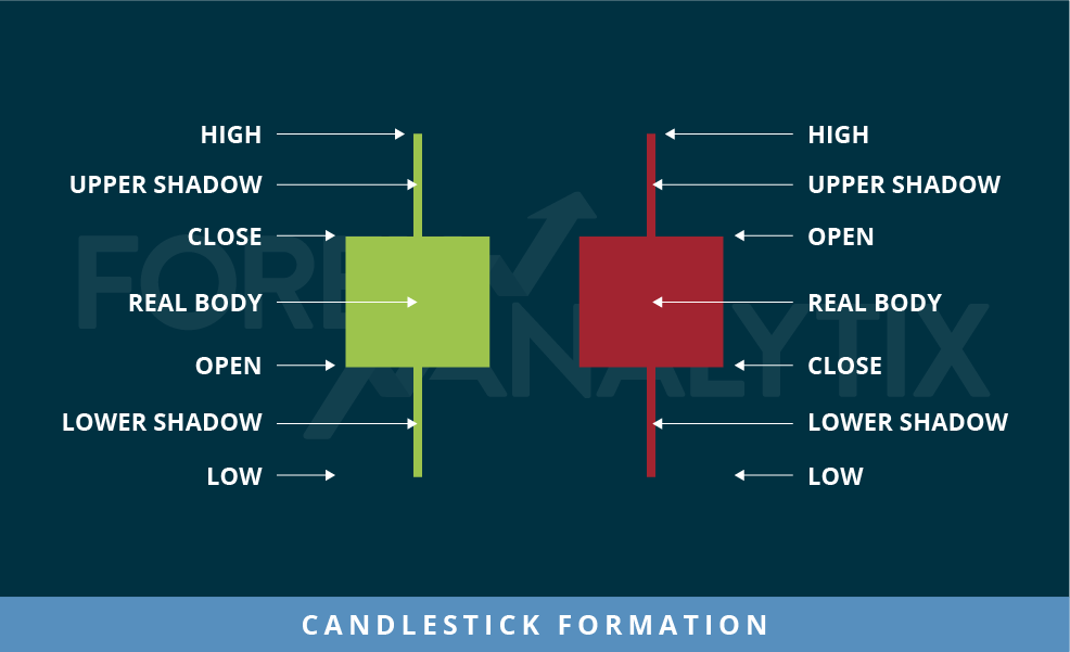 candlestick formation