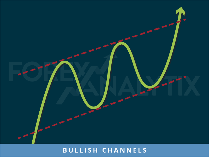 Bullish Channels pattern Forex