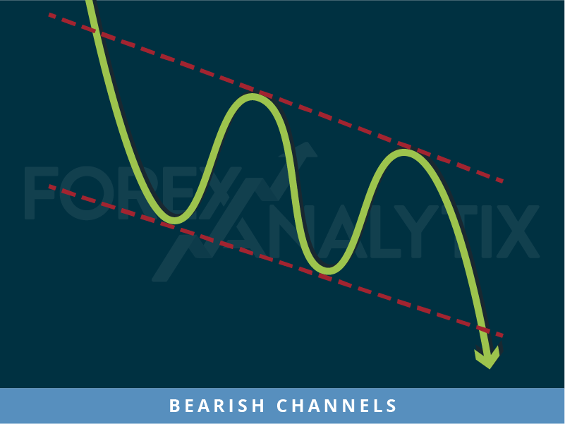 Bearish Channels pattern Forex