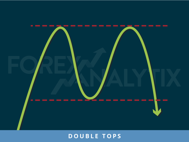 Double Tops pattern Forex