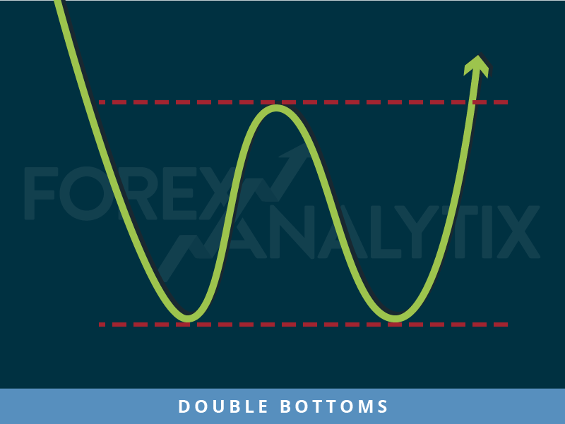 Double Bottoms pattern Forex