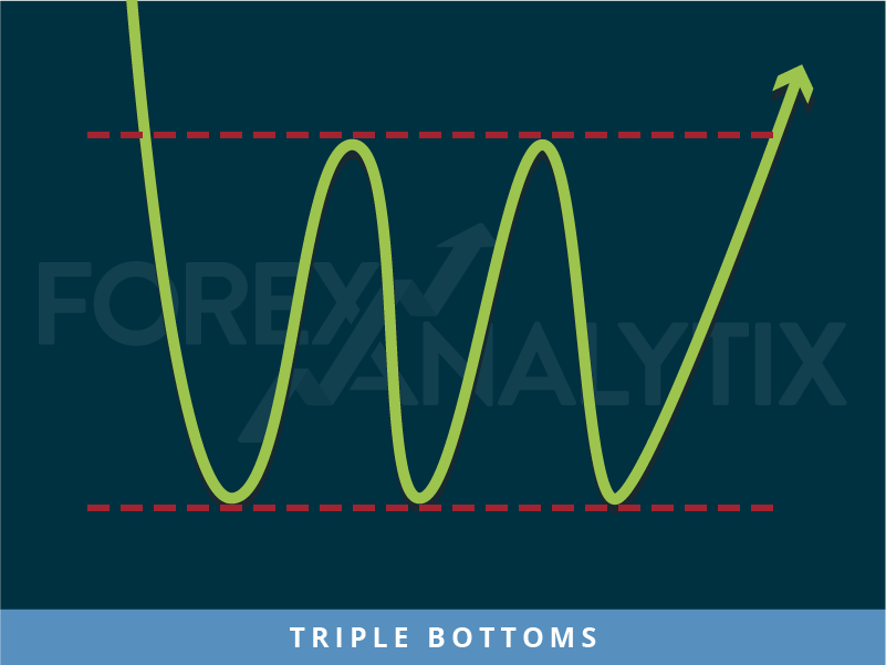 Triple Bottoms pattern Forex