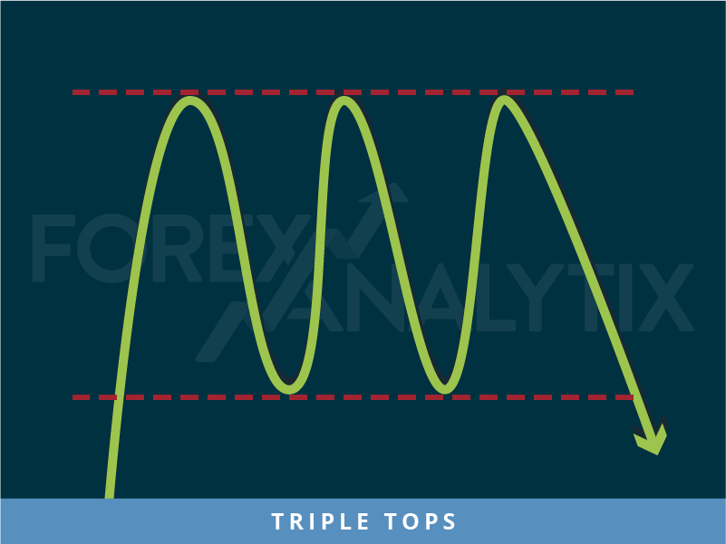 Triple Tops pattern forex market analysis