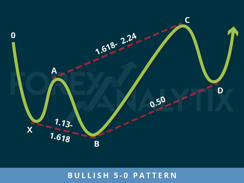 5 0 pattern forex