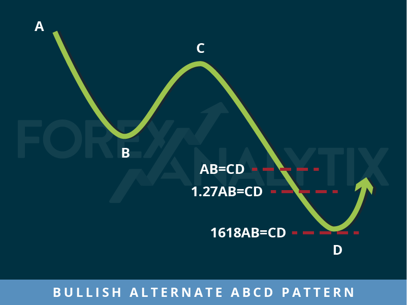 Bullish alternative ABCD Pattern