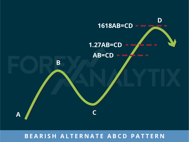 Bearish alternative ABCD Pattern