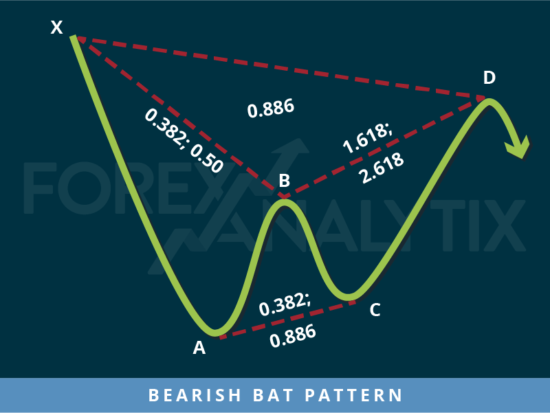 Bearish Bat Pattern