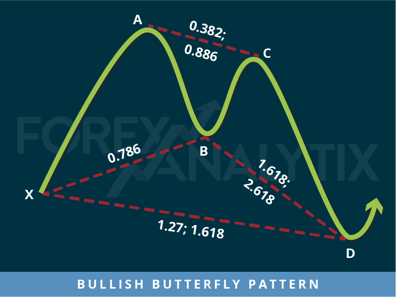 Bullish Butterfly Pattern