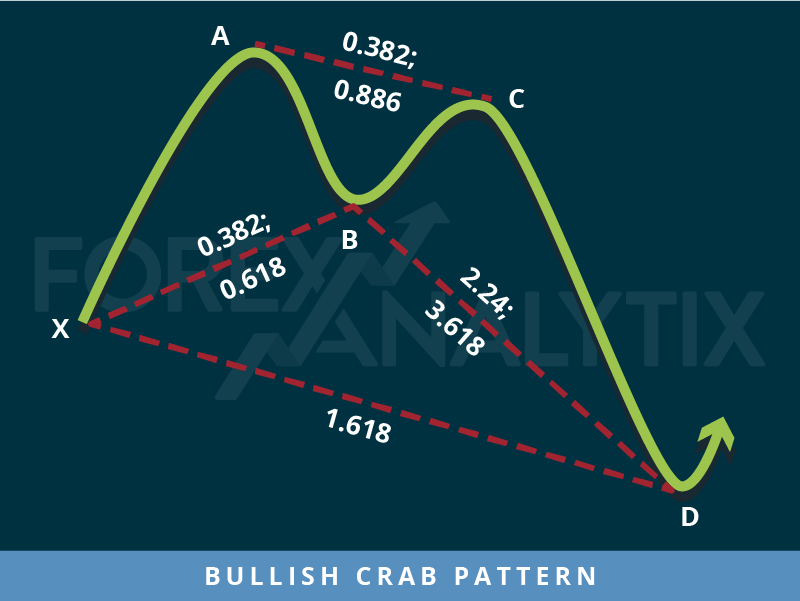 Bullish Crab Pattern