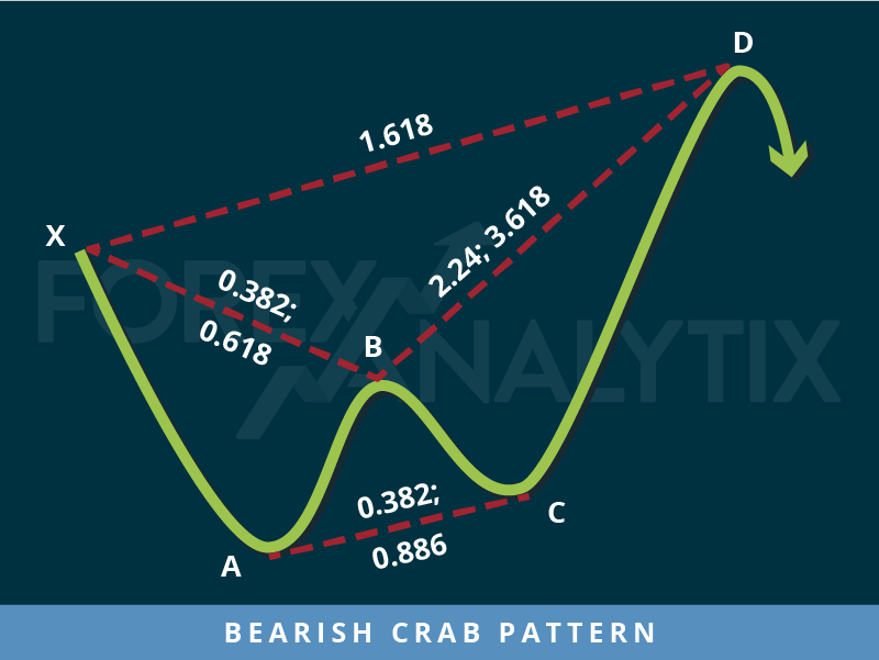 Bearish Crab Pattern