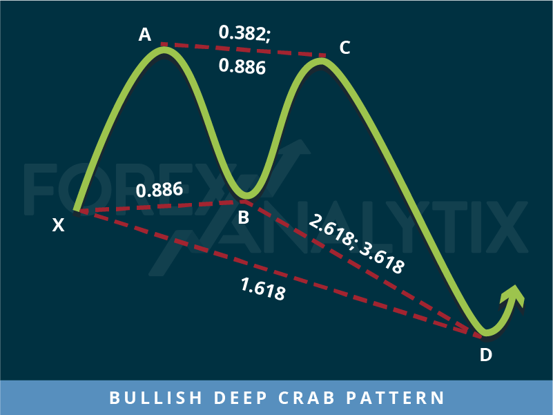 Bullish Deep Crab Pattern