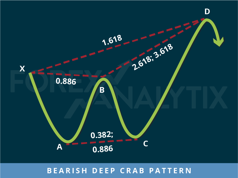 Bearish Deep Crab Pattern