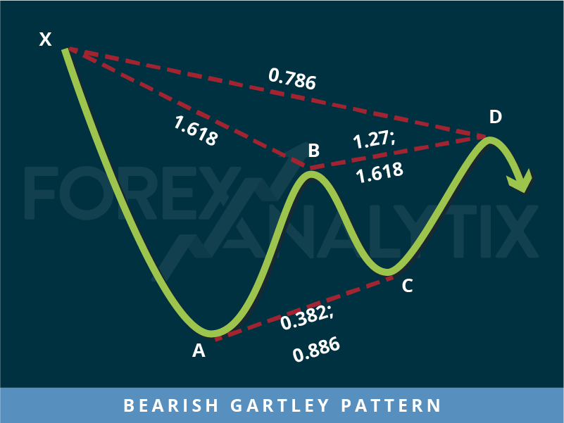 Bearish Gartley Pattern