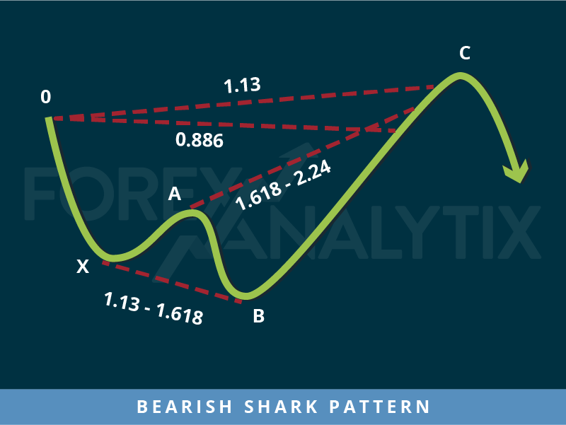 Bearish Shark Pattern