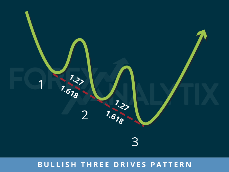 Bullish Three Drives Pattern