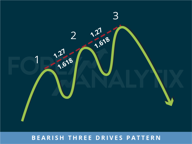 Bearish Three Drives Pattern