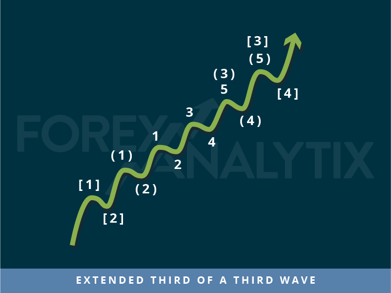Trading patterns: Extended third of a third wave