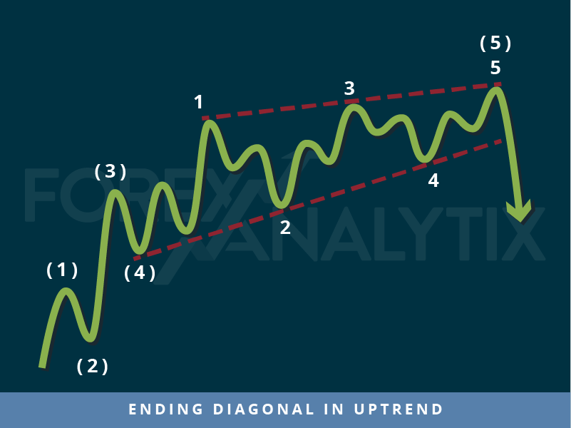 Trading patterns: Ending diagonal in uptrend