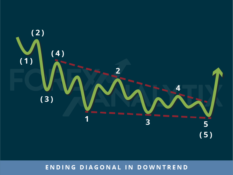 Trading patterns: Ending diagonal in downtrend