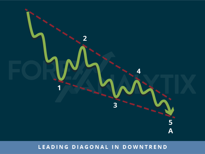 Trading patterns: Leading diagonal in downtrend