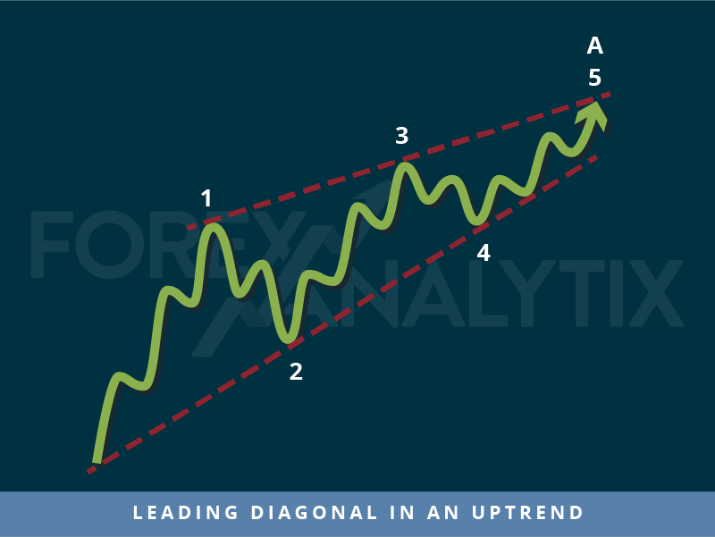 Trading patterns: Leading diagonal in an uptrend