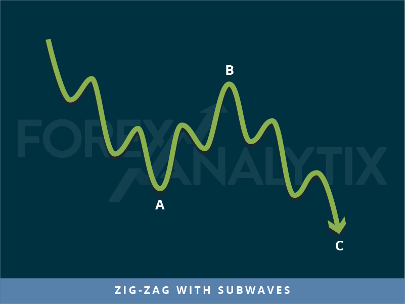 Trading patterns: Zig-zag with subwaves