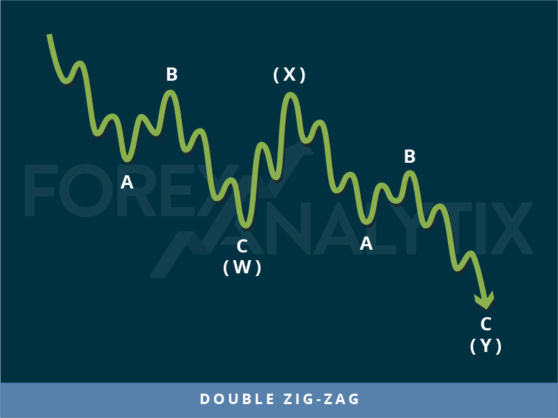 Trading patterns: Double zig-zag