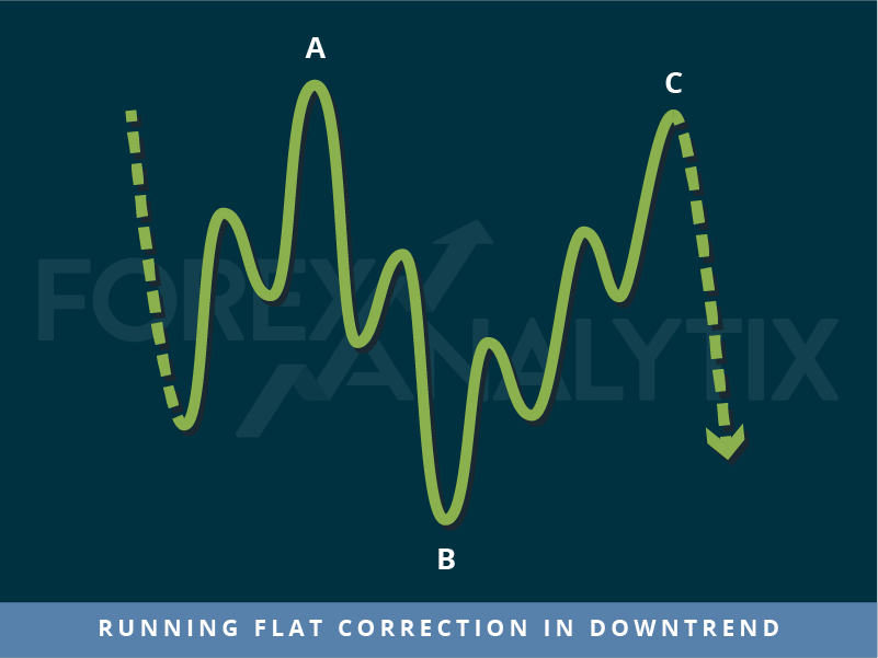 Trading patterns: Running flat correction in downtrend