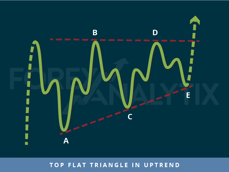 Top flat triangle in uptrend trading pattern