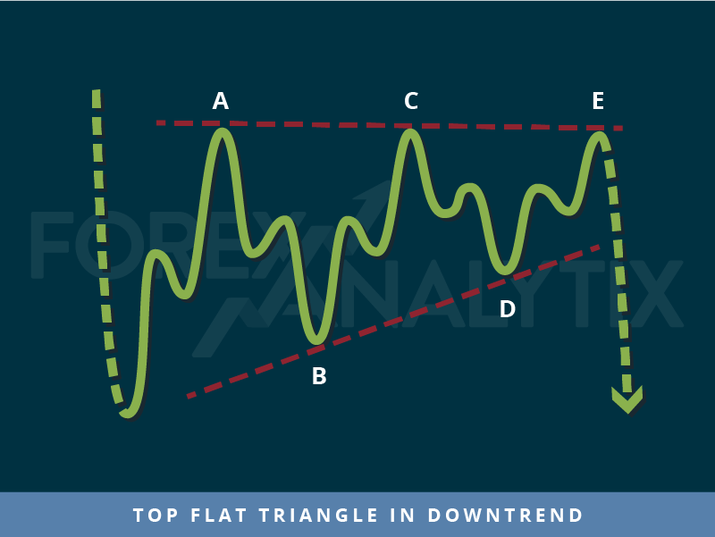 Top flat triangle in downtrend trading pattern