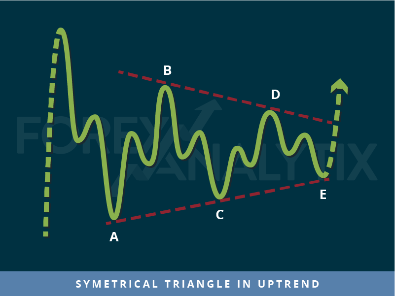 Symmetrical Triangle in uptrend trading pattern