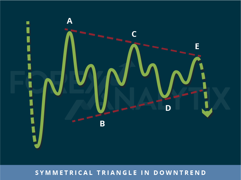 Symmetrical Triangle in downtrend trading pattern