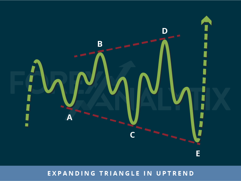 Expanding triangle in uptrend - Trading pattern
