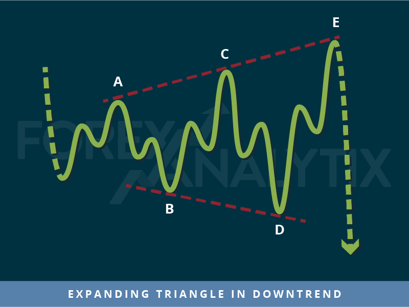 Expanding triangle in downtrend Trading pattern