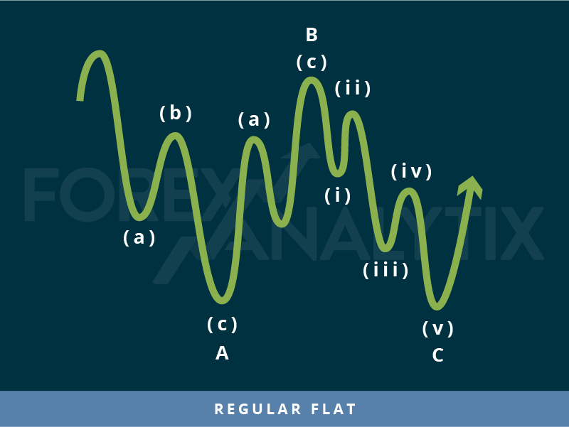 Regular Flat Pattern