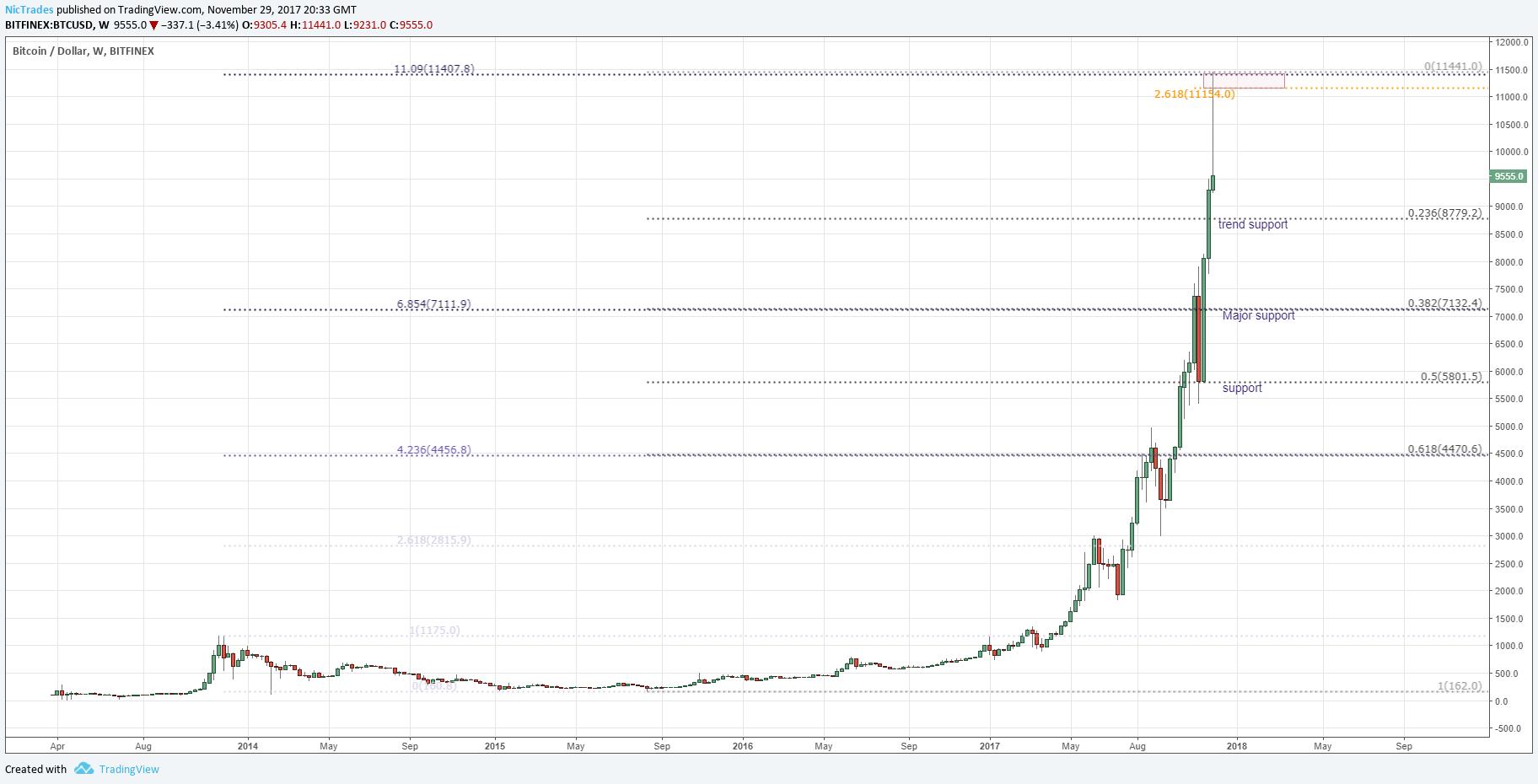 Bitcoin future or gamble?