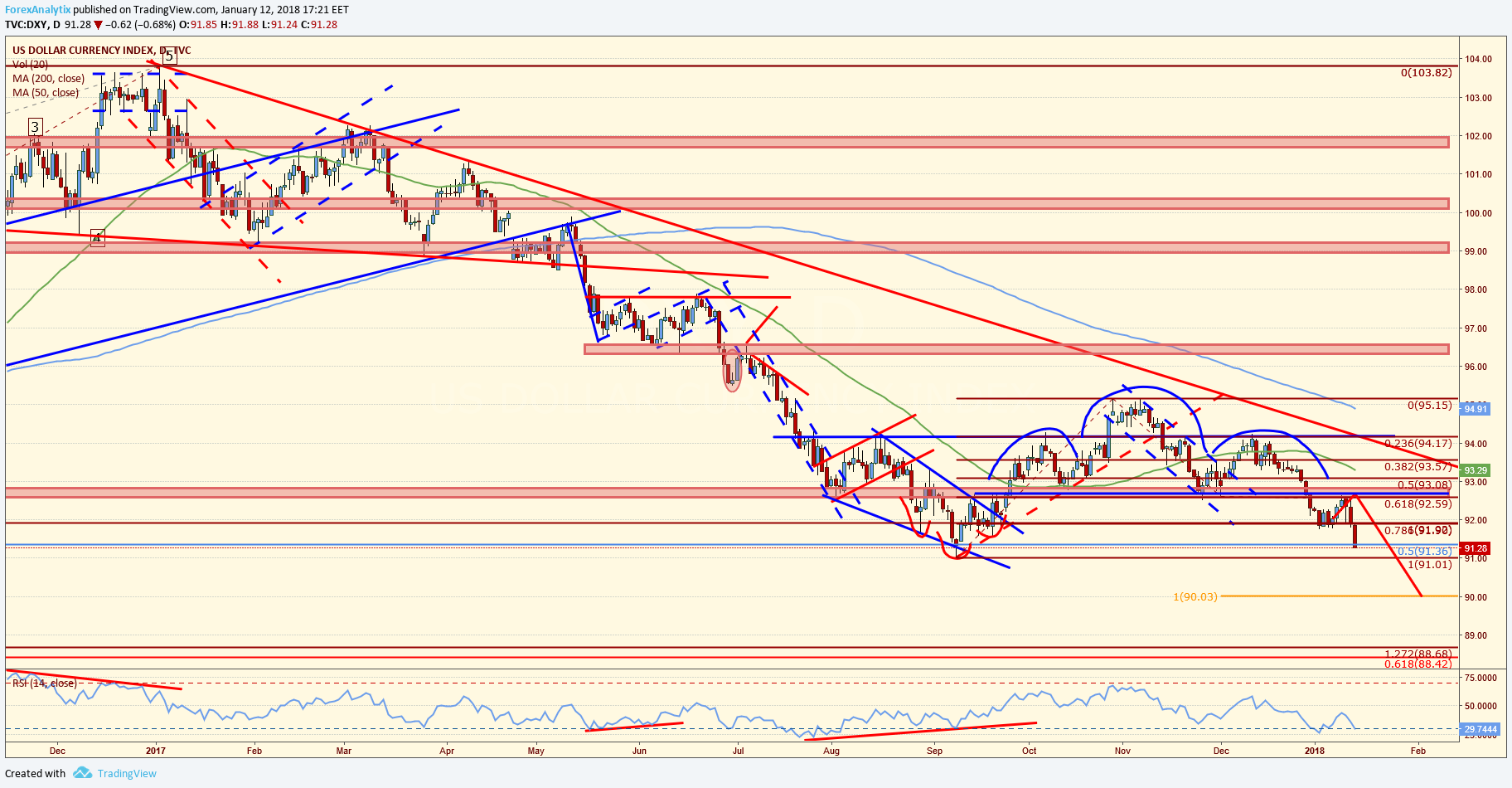 DXY 13-01-18 Daily