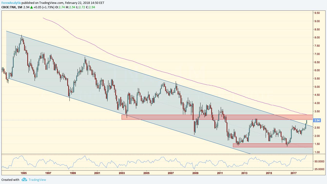 Treasuries 10Y Yield