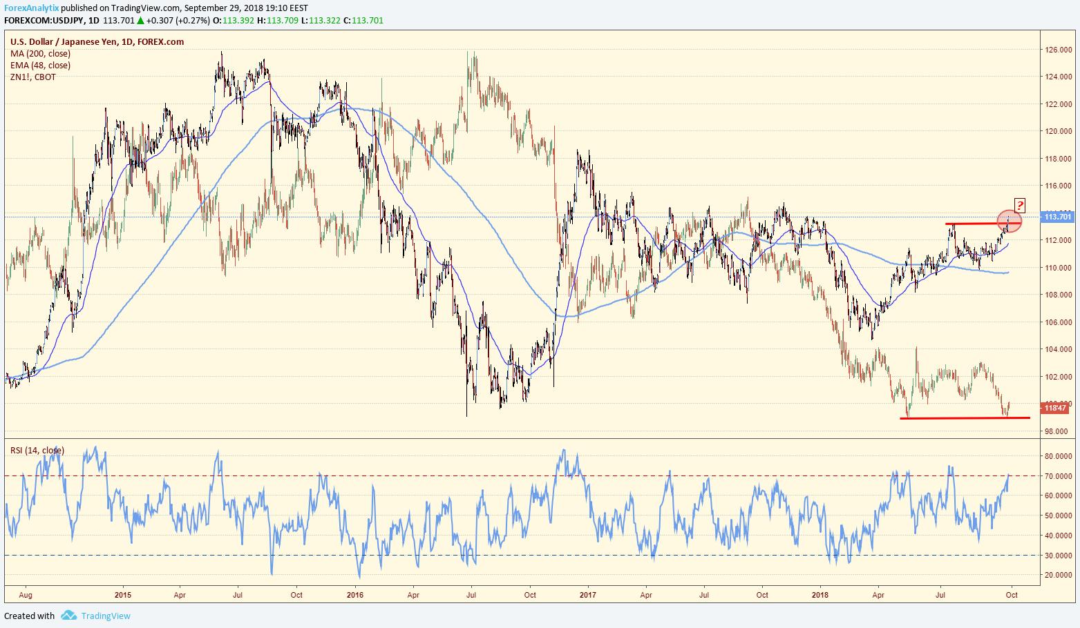 JPY - Treasuries Correlation