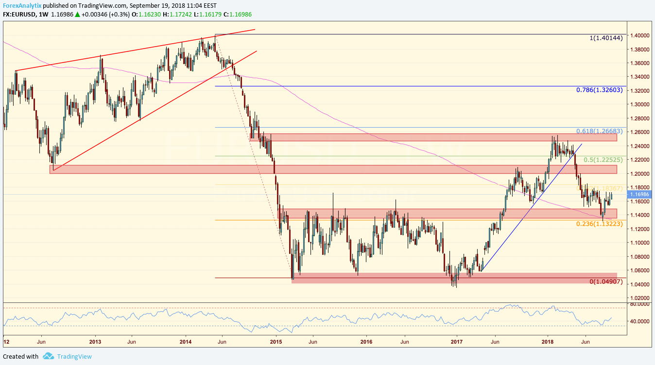 EURUSD Blog Post