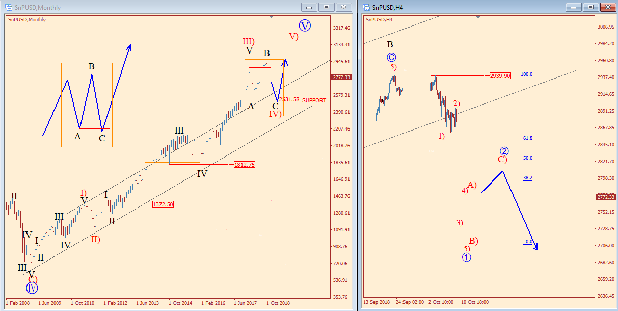 SPX 4h Chart