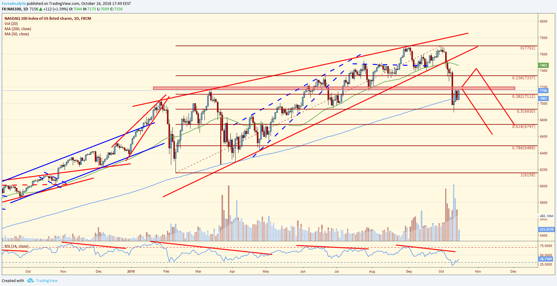 Indices Reversing Lower