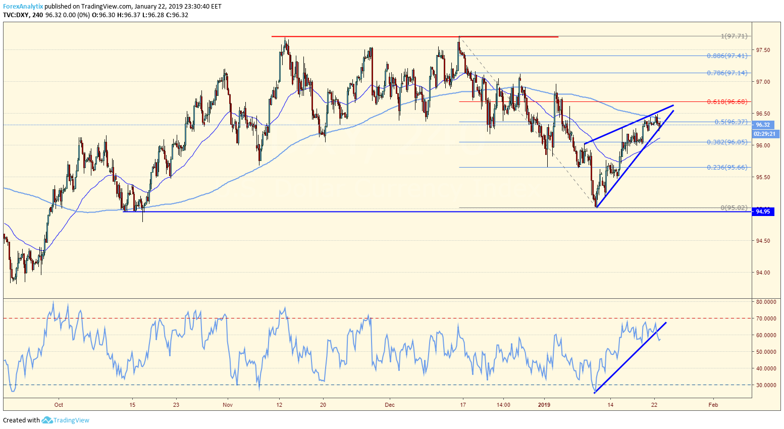 DXY Ascending Wedge