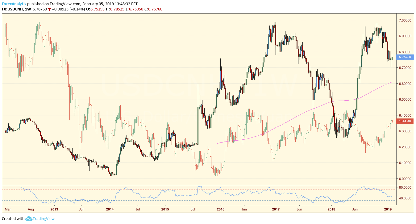 CNH - Gold Correlation