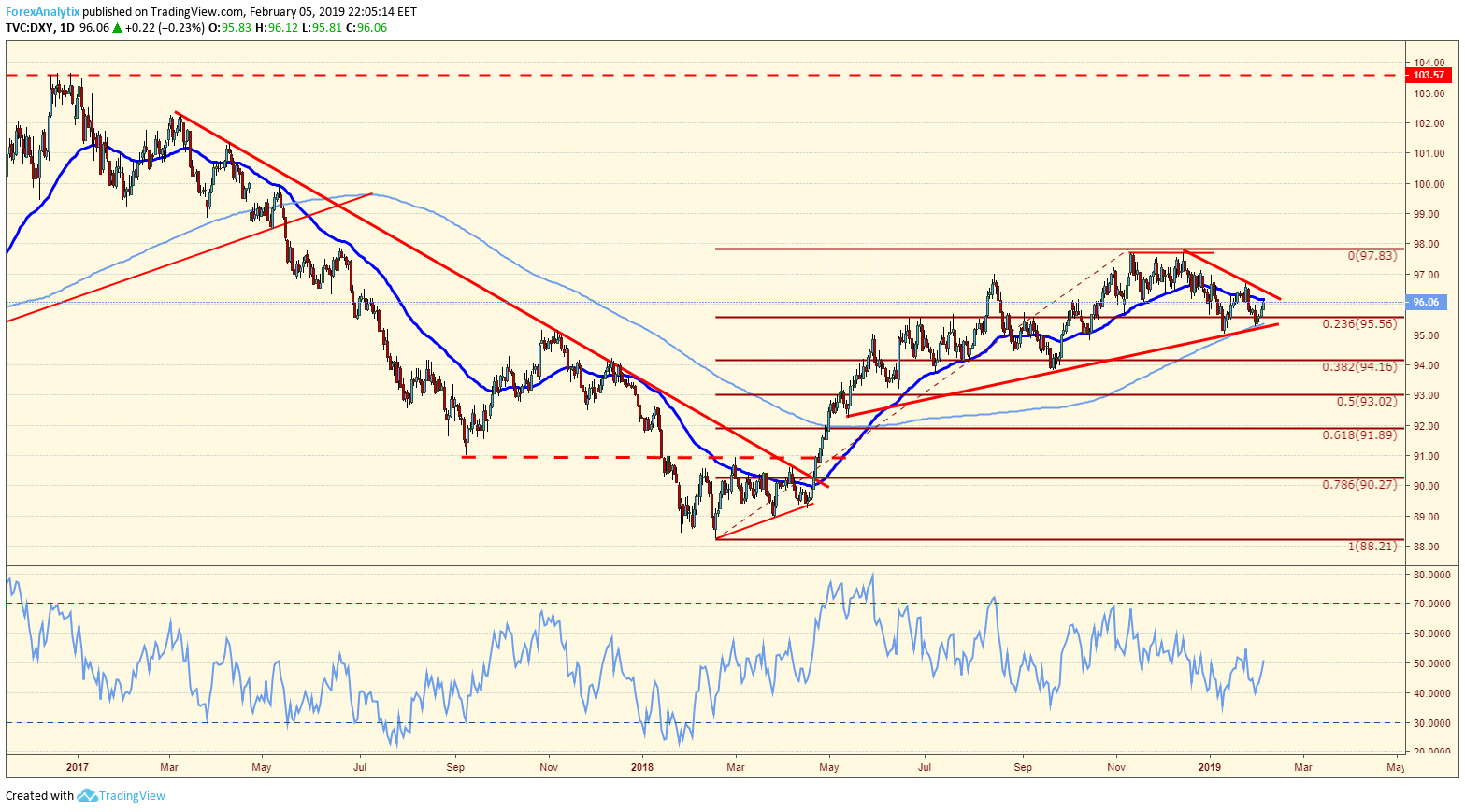 DXY Triangle
