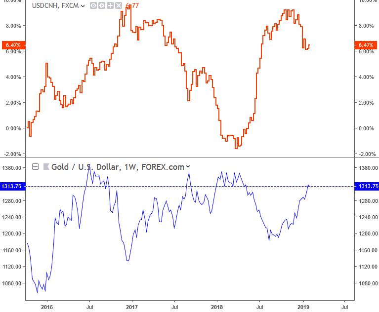 USDCNH - Gold Correlation