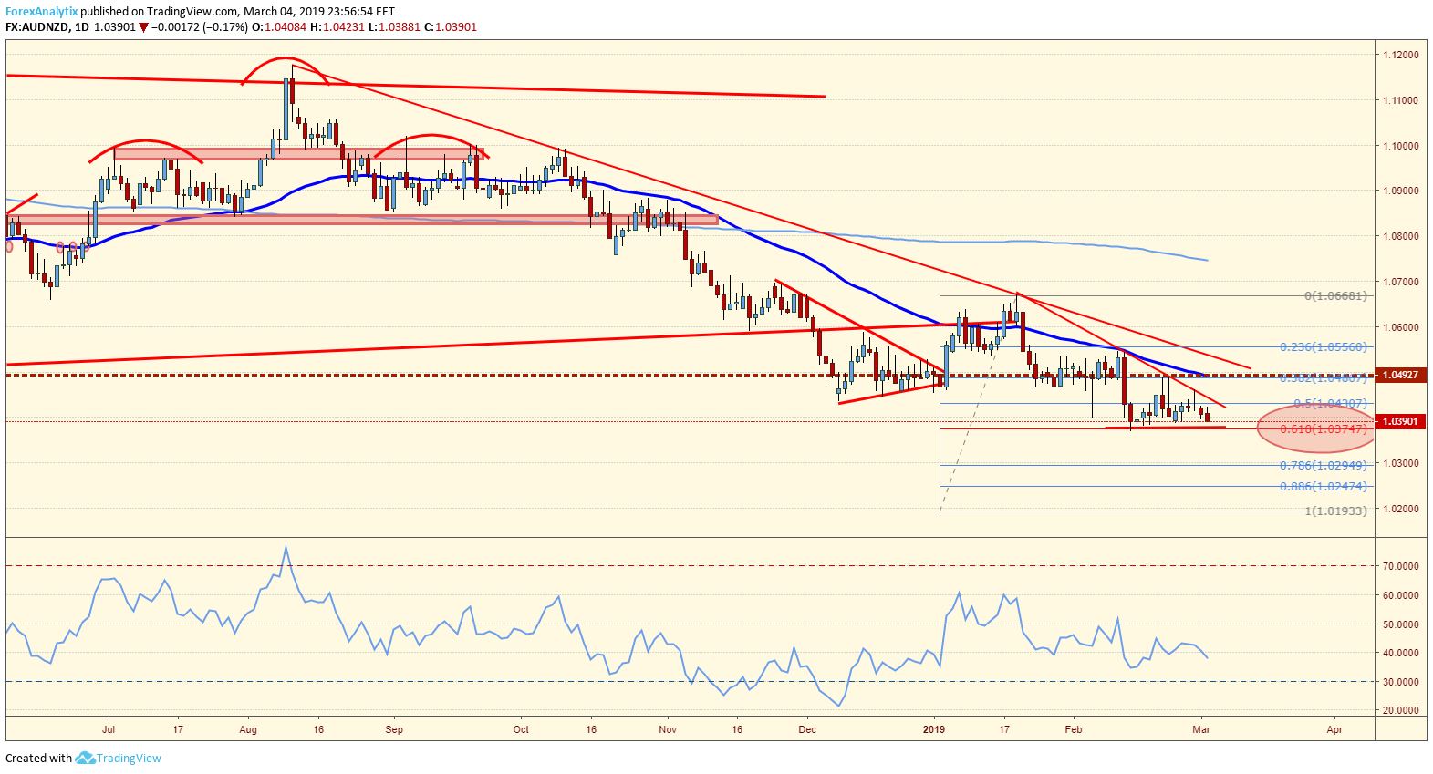 AUDNZD Bearish Wedge