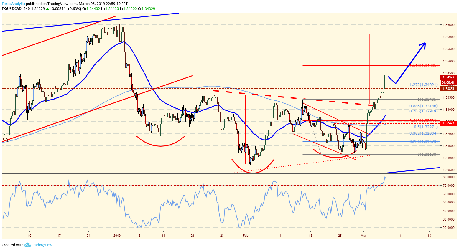 USDCAD Inverted H&S
